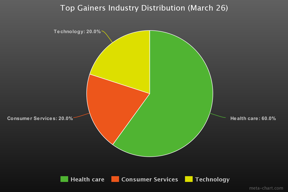 NASDAQ Top Gainers Industry Distribution March 26 2019