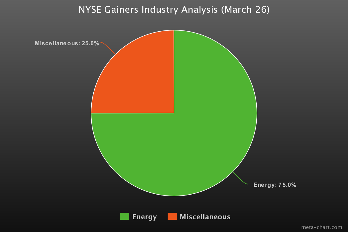NYSE gainers industry analysis (March 26, 2019)