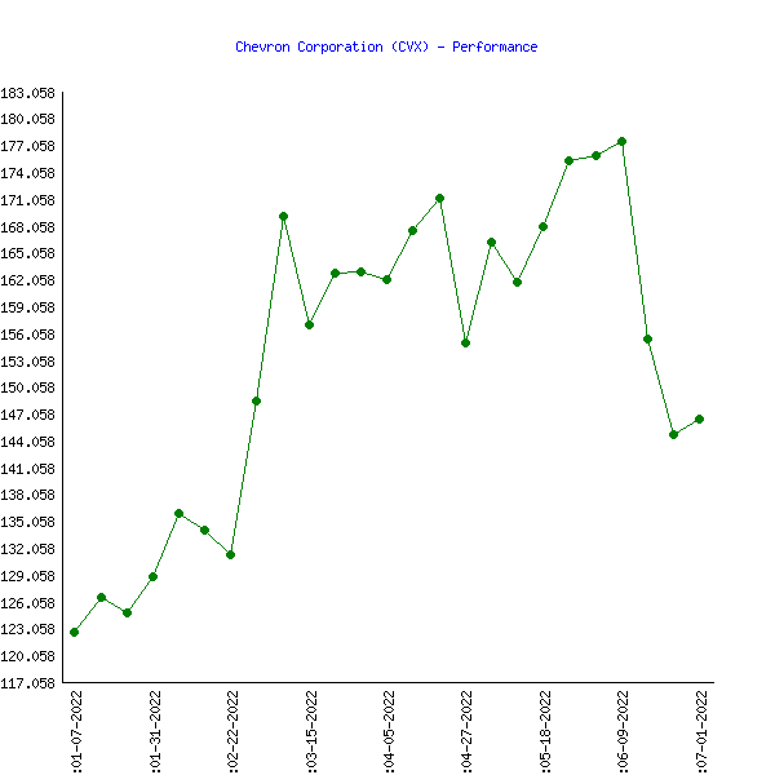 Cur Year 2018 Performance Chevron Corporation Cvx