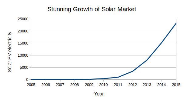 Solar_Surge