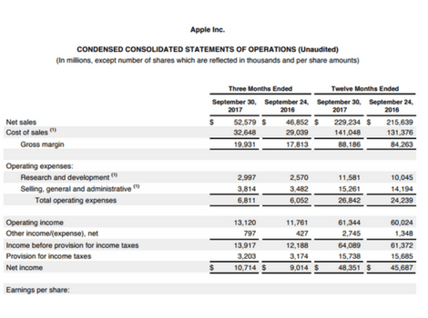 Earnings Report Example (A Quarterly Report Of Apple)