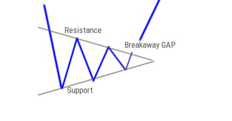 Breakaway GAP Pattern