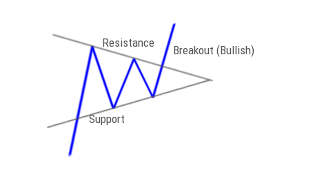 Bullish Pennant Pattern