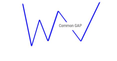 Common GAP Pattern
