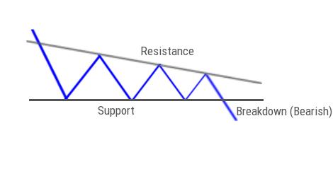 Descending Triangle Breakdown Pattern