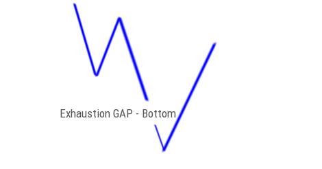 Exhaustion Gap Bottom