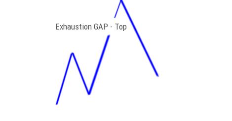 Exhaustion Gap Top