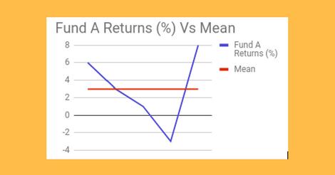 High Volatile Fund A