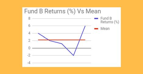 Less Volatile Fund B