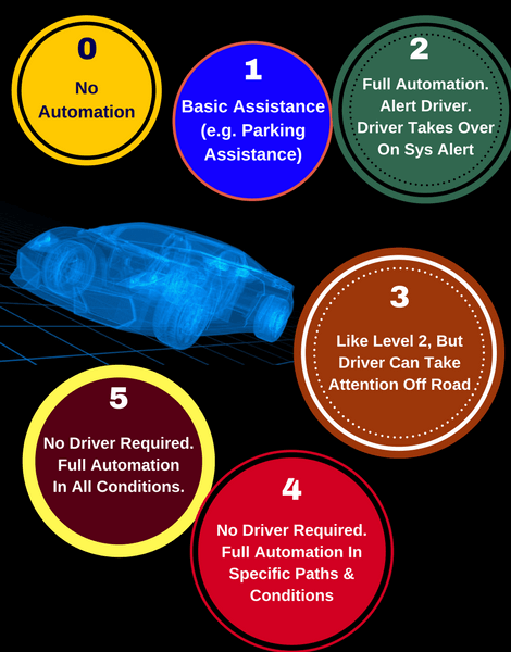 Levels of Automation Outlined by SAE