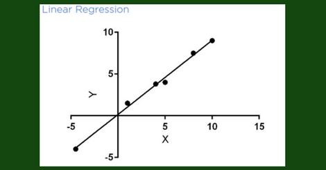 Regression Line (Courtesy: Graphpad)