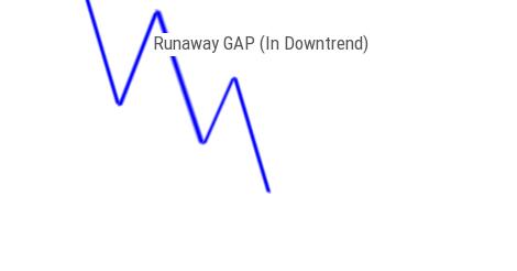 Runaway GAP In Downward Trend