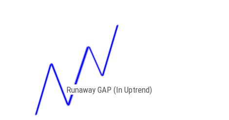 Runaway GAP In Upward Trend