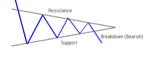 Symmetrical Triangle Breakdown Pattern