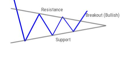 Symmetrical Triangle (Breakout) Pattern