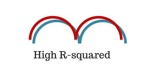Tightly Correlated Curves