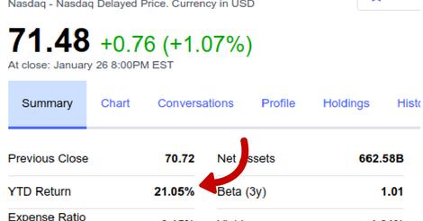 YTD Return of VTSMX (Courtesy: Yahoo Finance)