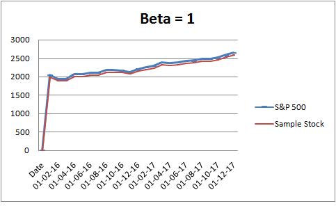 beta = 1