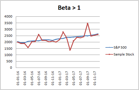 beta greater than 1