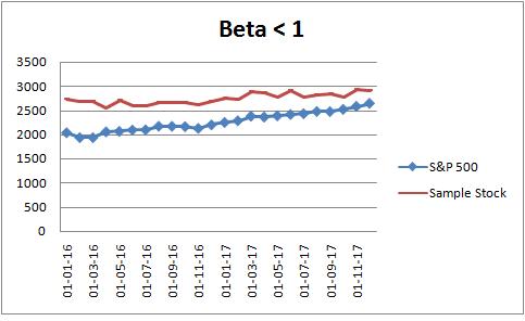 beta lesser than 1