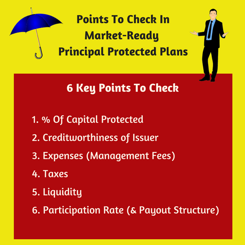 Capital Protected Plan Checklist