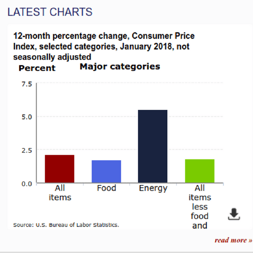 Inflation Measures by Category