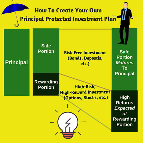How To Create Own Principal Protected Plan