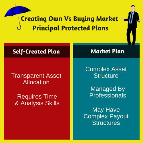 Own Vs Market Principal Protected Plan