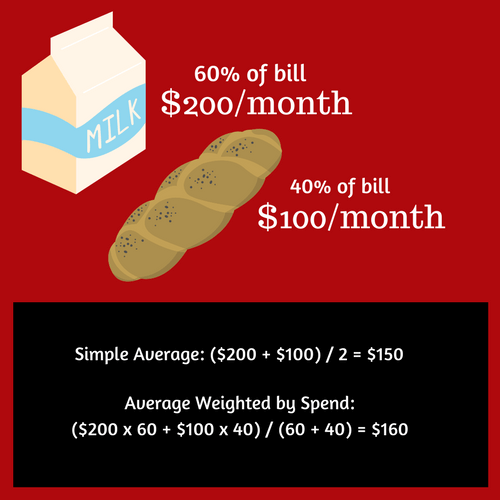 Simple vs Weighted Average.