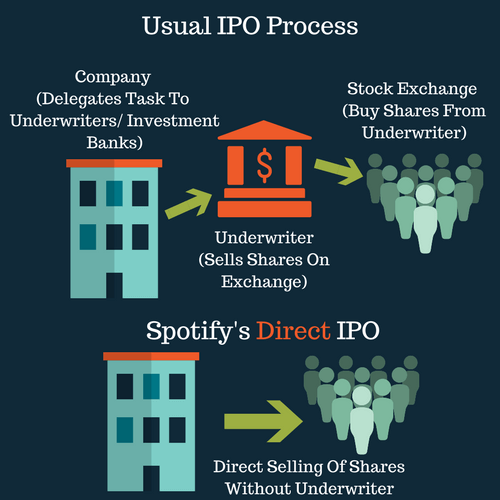 No Underwriter In Spotify IPO